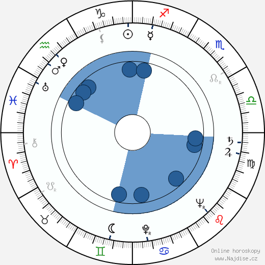 Jiří Hanzelka wikipedie, horoscope, astrology, instagram