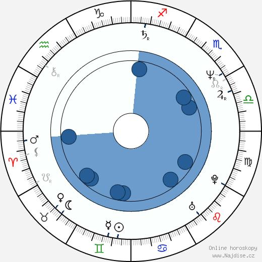 Jiří Hromada wikipedie, horoscope, astrology, instagram