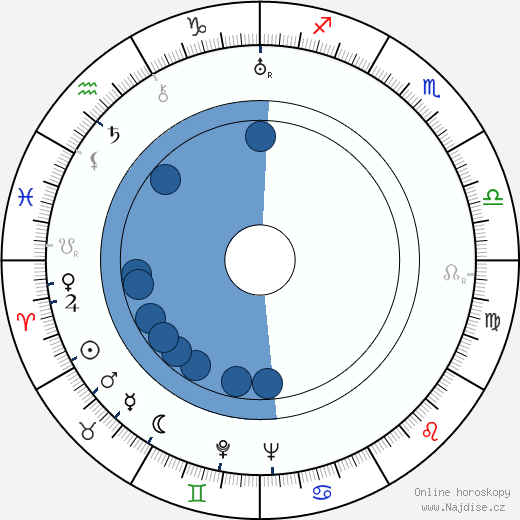 Jiří Hron wikipedie, horoscope, astrology, instagram