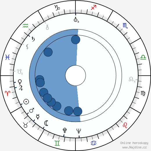 Jiří Hron wikipedie, horoscope, astrology, instagram