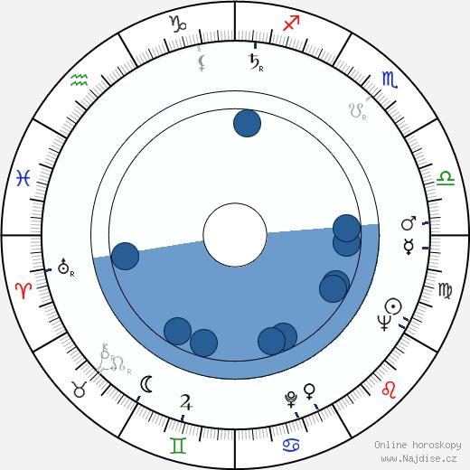Jiří Hubač wikipedie, horoscope, astrology, instagram