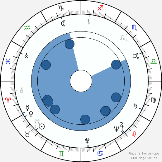 Jiří Kačer wikipedie, horoscope, astrology, instagram