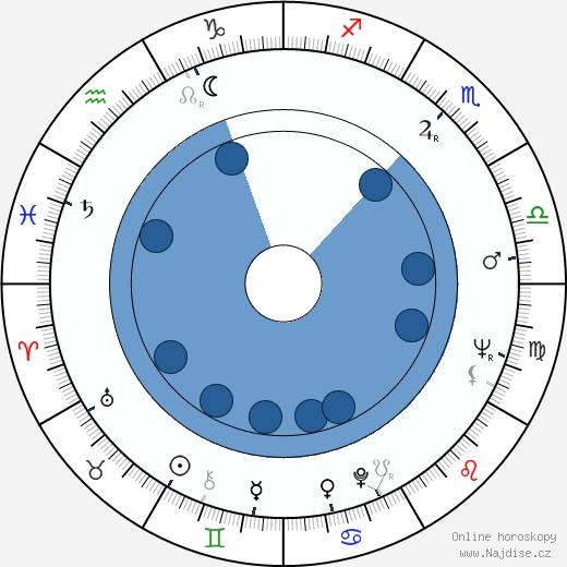 Jiří Kaftan wikipedie, horoscope, astrology, instagram