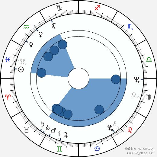 Jiří Kahoun wikipedie, horoscope, astrology, instagram