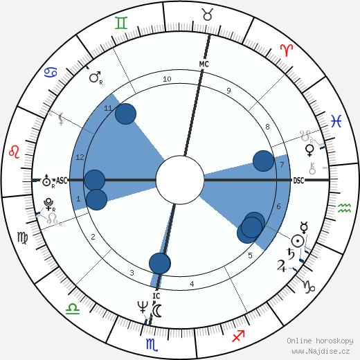 Jiří Kajínek wikipedie, horoscope, astrology, instagram