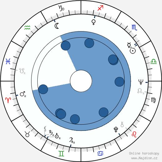 Jiří Křižan wikipedie, horoscope, astrology, instagram