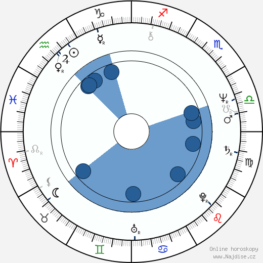 Jiří Lábus wikipedie, horoscope, astrology, instagram