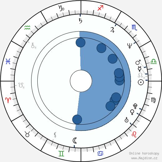 Jiří Maria Sieber wikipedie, horoscope, astrology, instagram