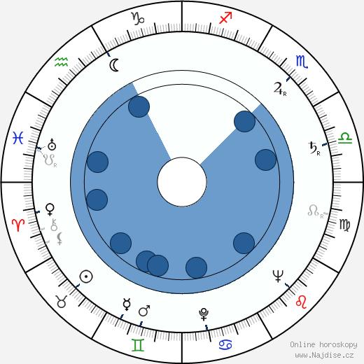 Jiří Němeček wikipedie, horoscope, astrology, instagram