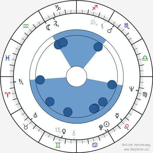 Jiří Novotný wikipedie, horoscope, astrology, instagram