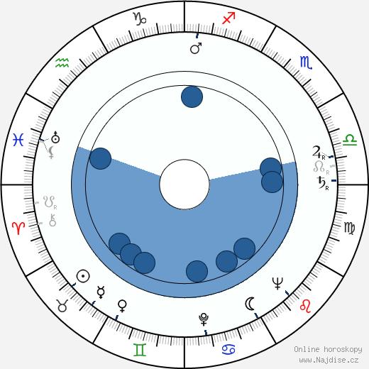 Jiří Pleskot wikipedie, horoscope, astrology, instagram