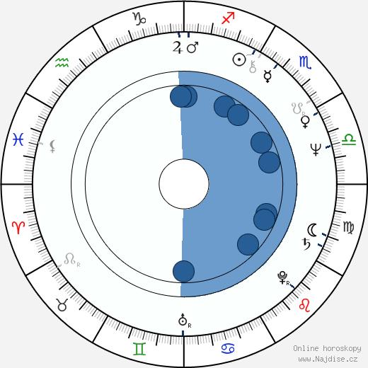 Jiří Ptáčník wikipedie, horoscope, astrology, instagram