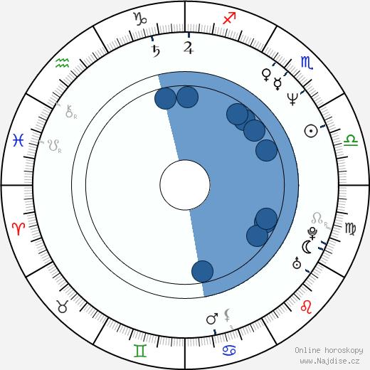 Jiří Rusnok wikipedie, horoscope, astrology, instagram