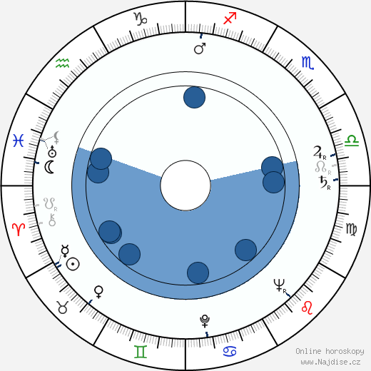 Jiří Sequens st. wikipedie, horoscope, astrology, instagram