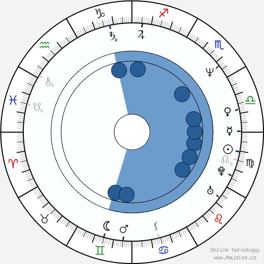 Jiří Soukup wikipedie, horoscope, astrology, instagram