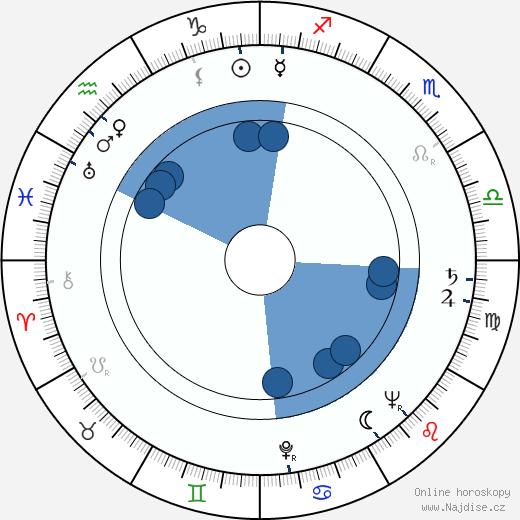 Jiří Sovák wikipedie, horoscope, astrology, instagram