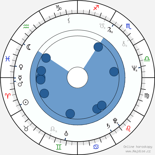 Jiří Štěpnička wikipedie, horoscope, astrology, instagram