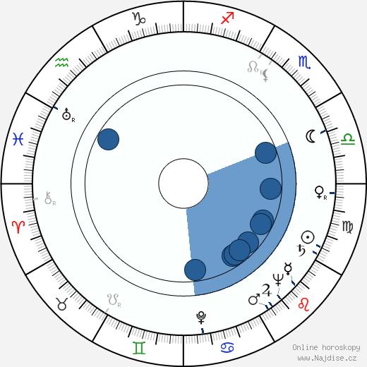 Jiří Šust wikipedie, horoscope, astrology, instagram
