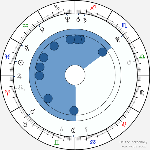 Jiří Ullman wikipedie, horoscope, astrology, instagram