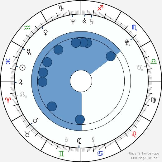 Jiří Ullman wikipedie, horoscope, astrology, instagram