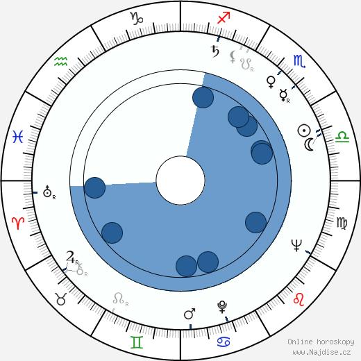 Jiří Valenta wikipedie, horoscope, astrology, instagram