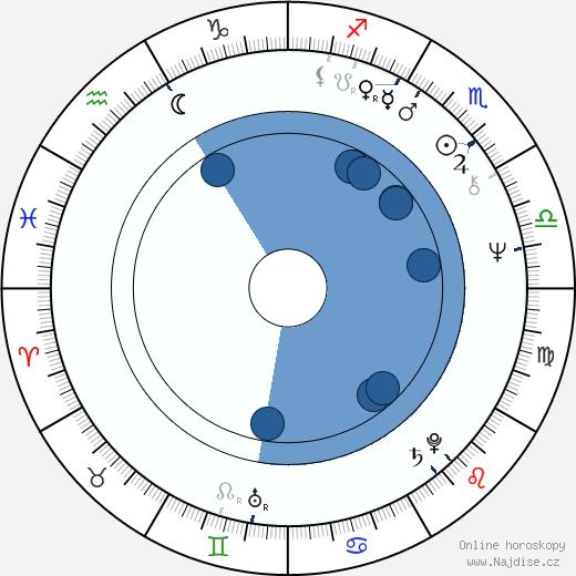 Jiří Veisser wikipedie, horoscope, astrology, instagram