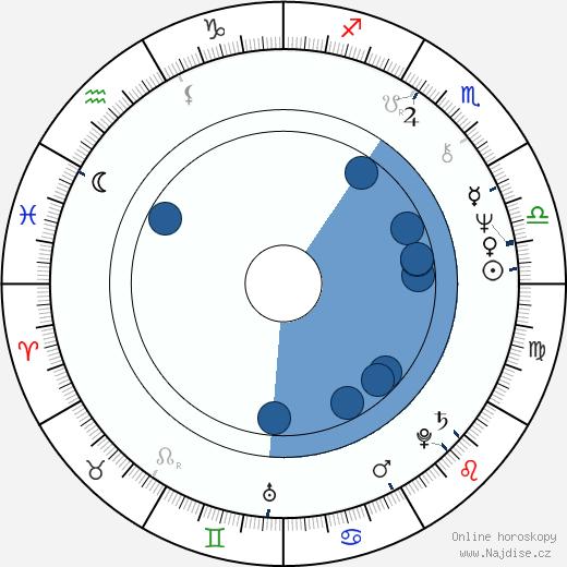 Jiří Věrčák wikipedie, horoscope, astrology, instagram