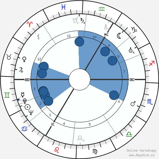 Jiří Voskovec wikipedie, horoscope, astrology, instagram