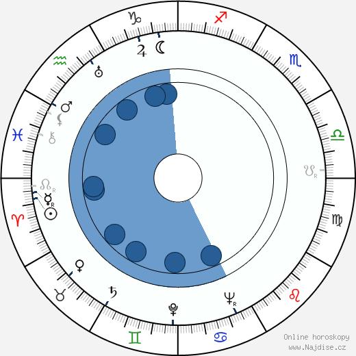 Jiří Weiss wikipedie, horoscope, astrology, instagram