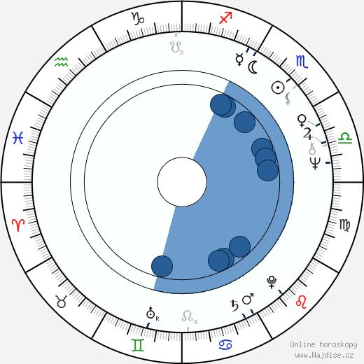 Jiří Žáček wikipedie, horoscope, astrology, instagram