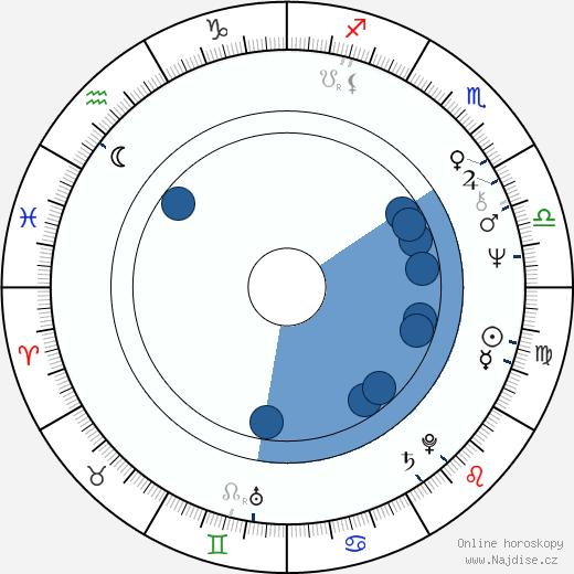 Jiří Žák wikipedie, horoscope, astrology, instagram