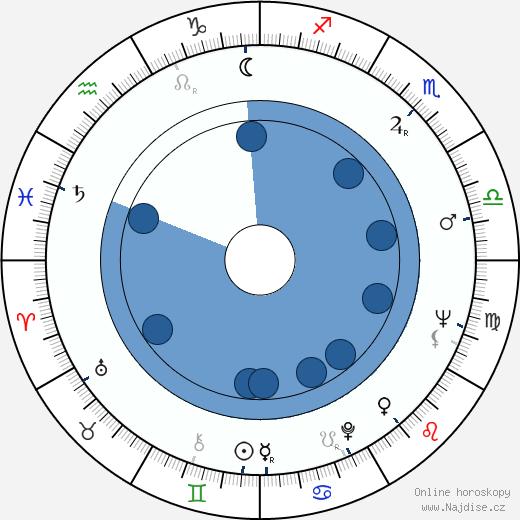 Jiřina Šiklová wikipedie, horoscope, astrology, instagram