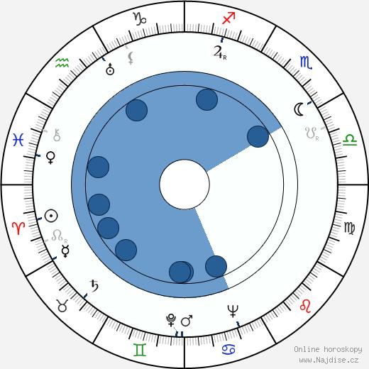 Jiřina Štěpničková wikipedie, horoscope, astrology, instagram