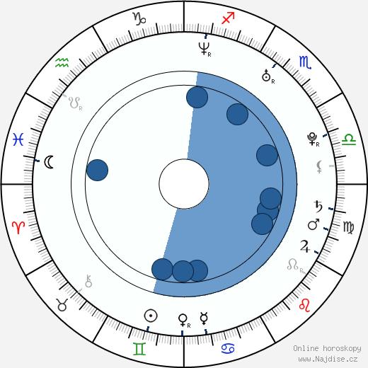 Jiřina Vacková wikipedie, horoscope, astrology, instagram