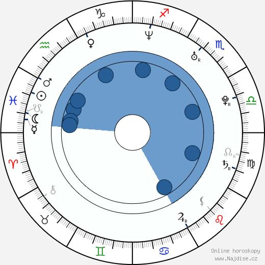 Jitka Kocurová wikipedie, horoscope, astrology, instagram