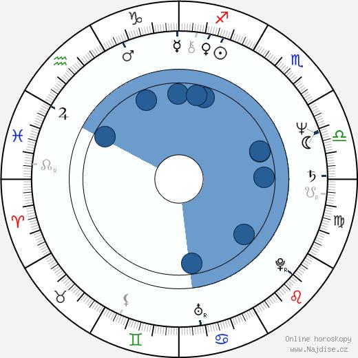 Jitka Němcová wikipedie, horoscope, astrology, instagram