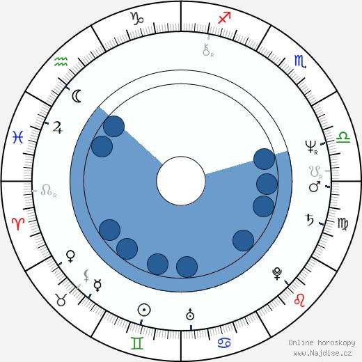 Jitka Zelenková wikipedie, horoscope, astrology, instagram