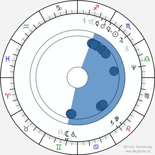 Jitka Zelenohorská wikipedie, horoscope, astrology, instagram