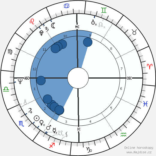 Jo Jo White wikipedie, horoscope, astrology, instagram
