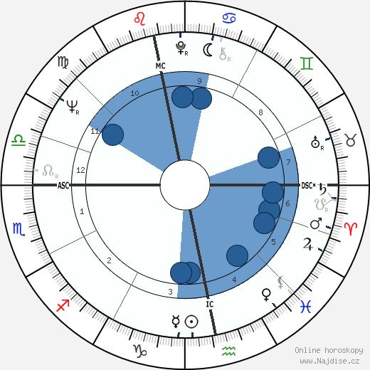 Joachim Gauck wikipedie, horoscope, astrology, instagram