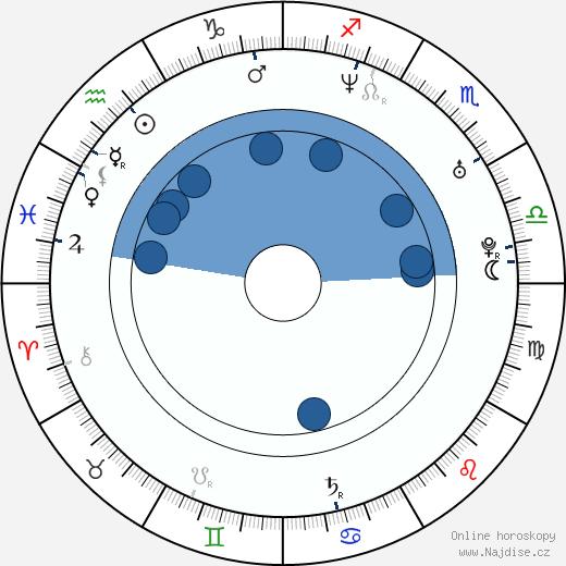 Joachim Rafaelsen wikipedie, horoscope, astrology, instagram