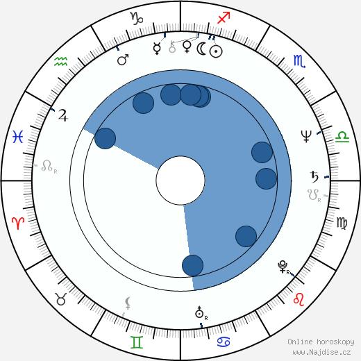 Joan Armatrading wikipedie, horoscope, astrology, instagram