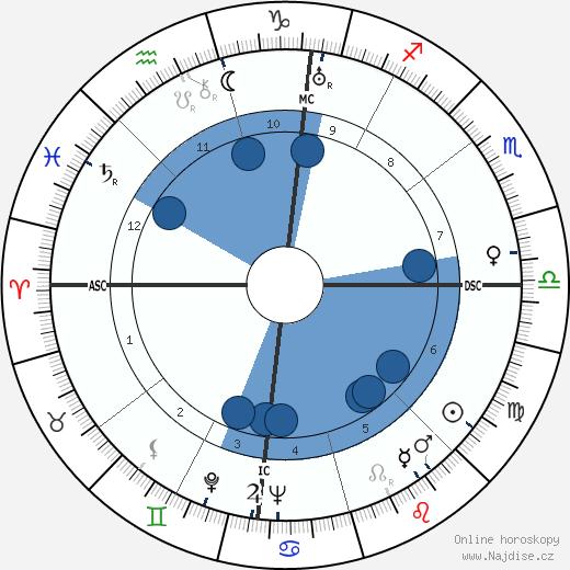 Joan Blondell wikipedie, horoscope, astrology, instagram