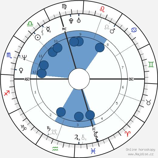 Joan Cusack wikipedie, horoscope, astrology, instagram