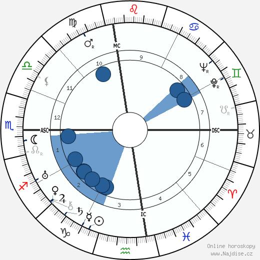 Joan London wikipedie, horoscope, astrology, instagram