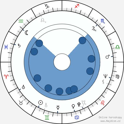 Joan Micklin Silver wikipedie, horoscope, astrology, instagram