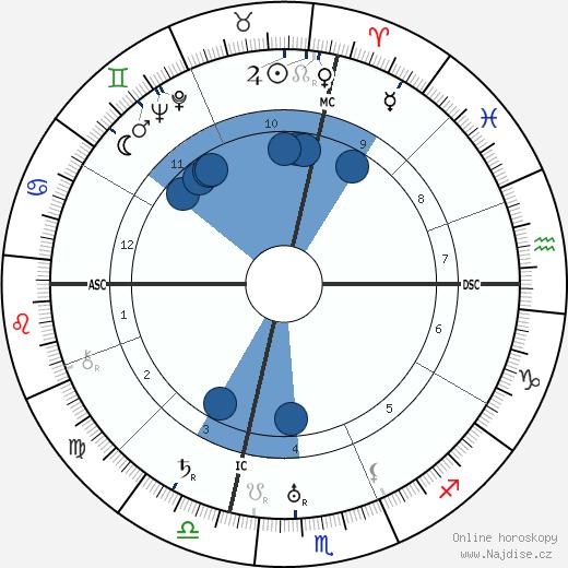Joan Miro wikipedie, horoscope, astrology, instagram