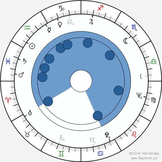 Joan O'Brien wikipedie, horoscope, astrology, instagram
