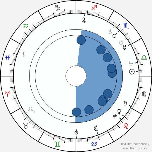 Joan Pera wikipedie, horoscope, astrology, instagram