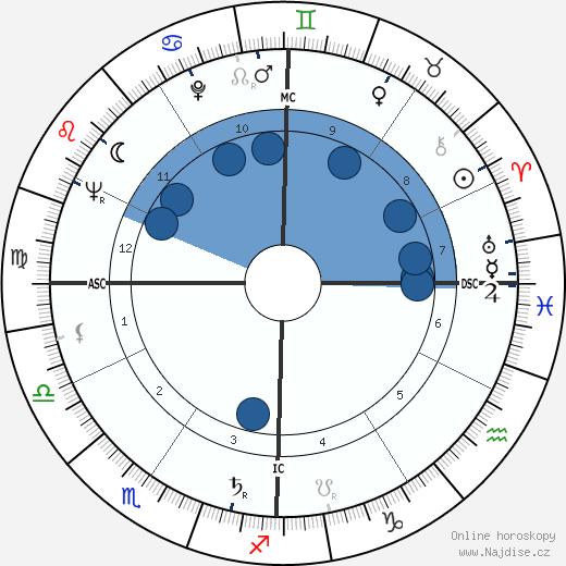 Joan Quigley wikipedie, horoscope, astrology, instagram